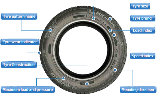 What Do The Numbers On Tyre Sidewalls Mean C F Motor Spares